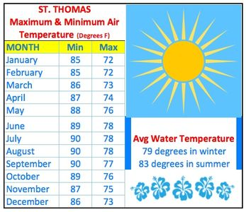 Average annual air & water temperatures in St. Thomas